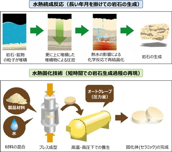 水熱固化技術