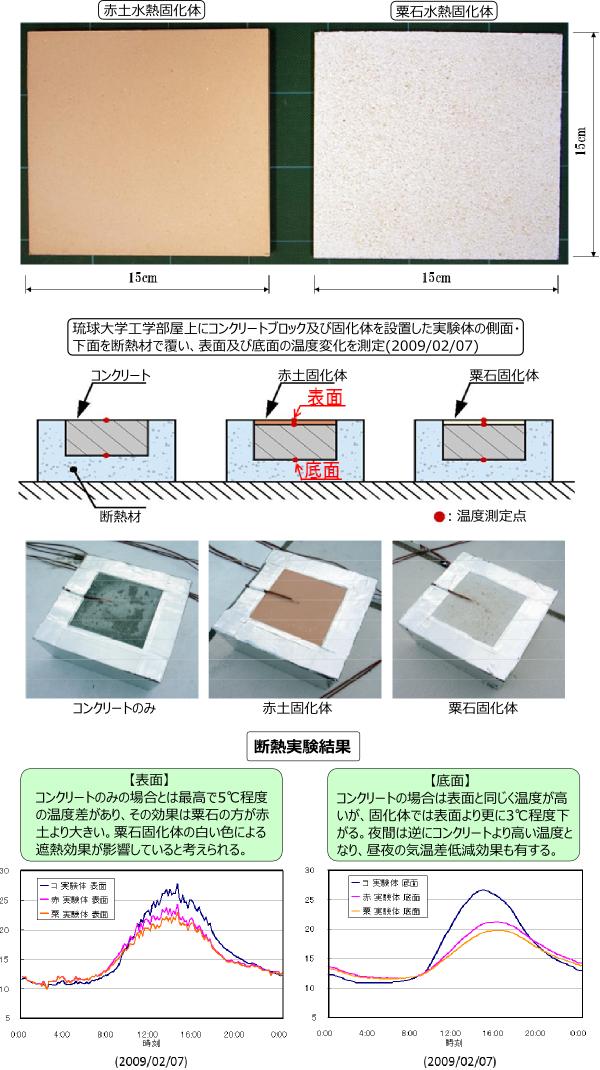 水熱固化体断熱実験